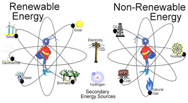 Types Of Energy PNG - 81215