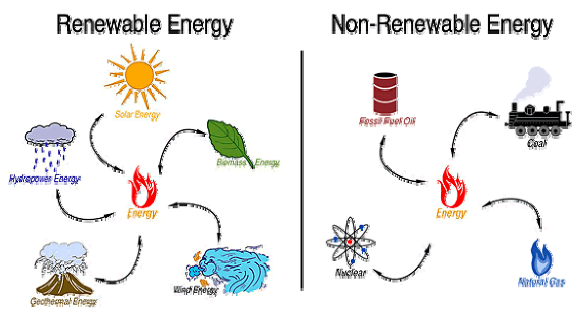 Types Of Energy PNG - 81207