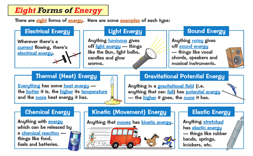 Types Of Energy PNG - 81208
