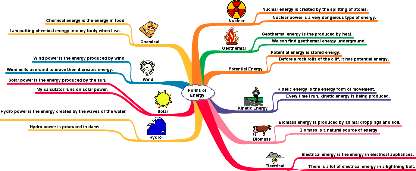 Types Of Energy PNG - 81210