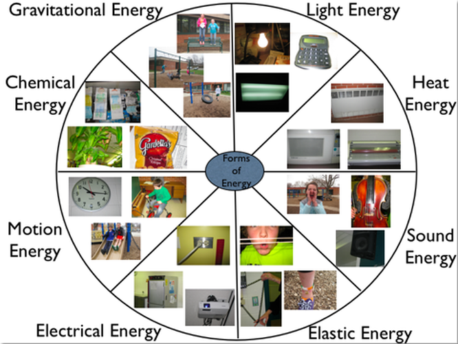 Types Of Energy PNG - 81211