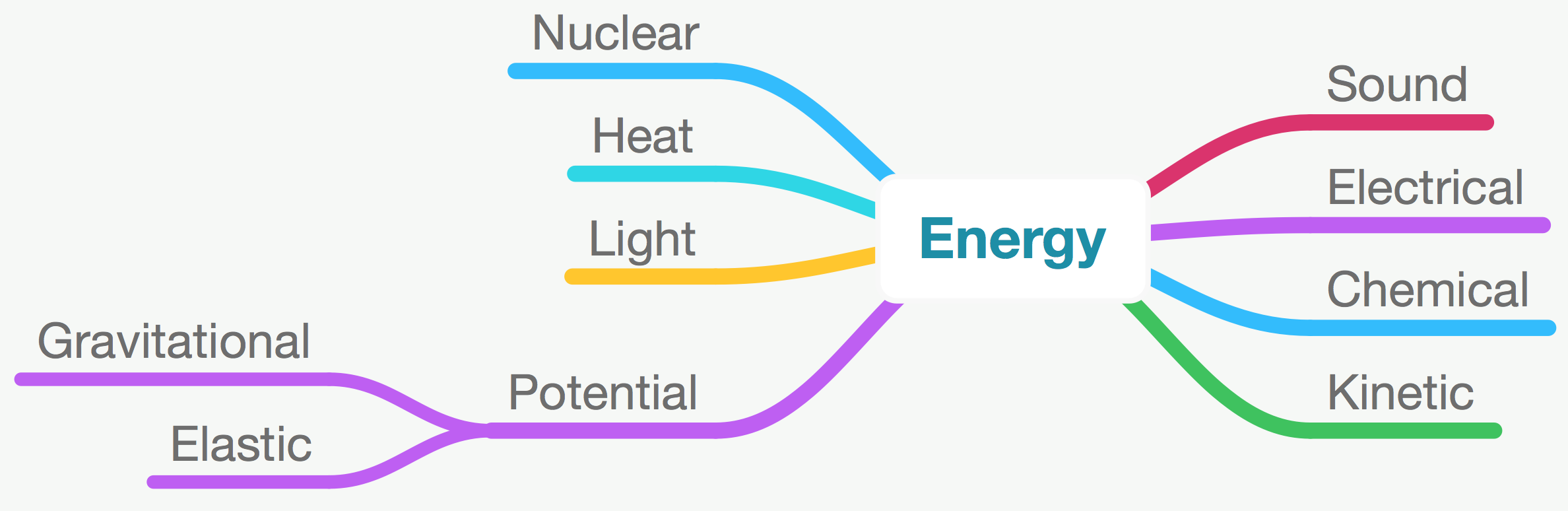 Types Of Energy PNG - 81206