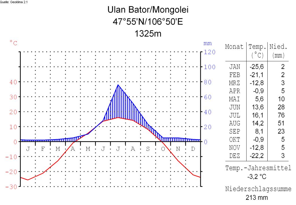 File:Klimadiagramm-deutsch-Ulan Bator-Mongolei.png - Ulan PNG