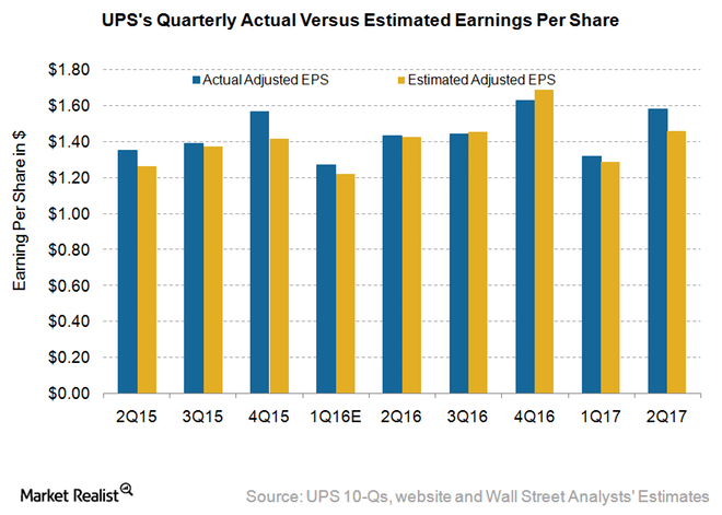 On a YoY (year-over-year) basis, UPSu0027s reported EPS of $1.58 was 10.5%  higher than its 2Q16 EPS of $1.43. - United Parcel Service PNG