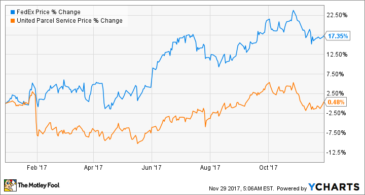 What to Expect From United Parcel Service in 2018 - United Parcel Service PNG