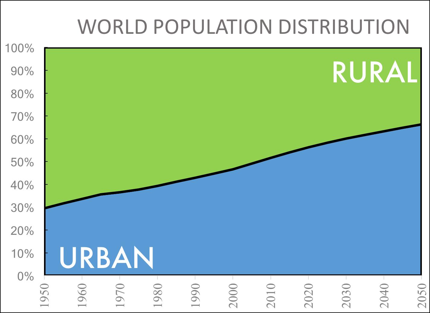 Urban And Rural PNG - 81761