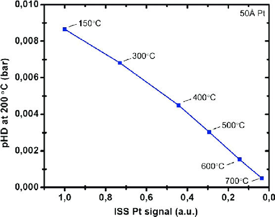 Measured values for p HD at 200 °C over the center of the Pt films. - Values PNG HD