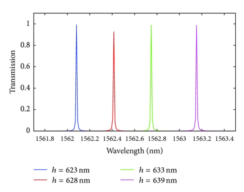 The output spectra of our proposed filter for different values of hD. - Values PNG HD