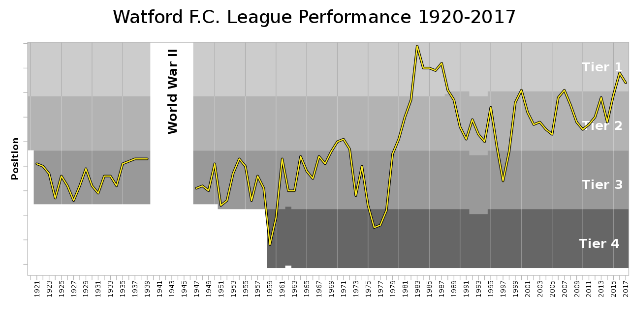 Chart of yearly table positions of Watford in the English football league.