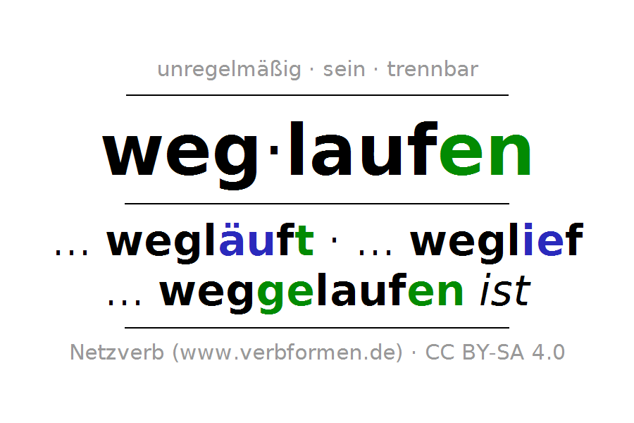 Konjugation des deutschen Verbs weglaufen - Weglaufen PNG