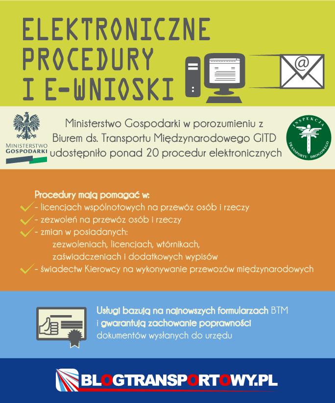 Elektroniczne procedury i E-Wnioski - Wnioski PNG