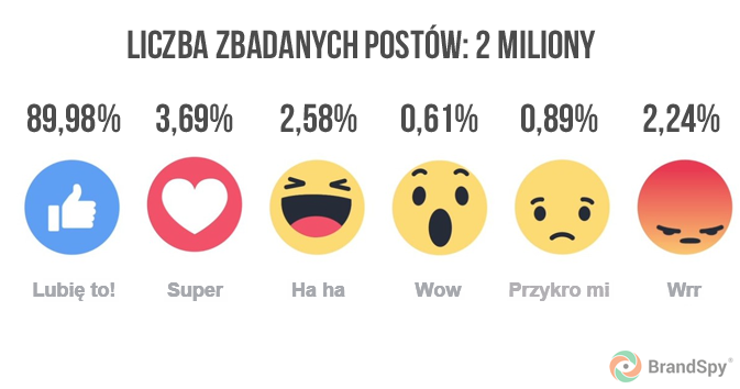Pierwszy miesiąc z Facebook reactions u2013 wnioski z monitorowania sieci - Wnioski PNG
