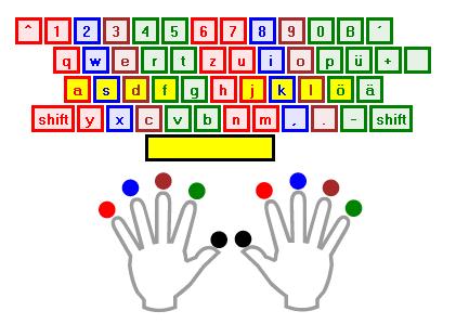 Zehn Finger PNG - 40892